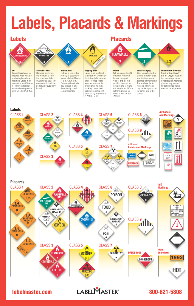 hazmat-labels-placards-markings